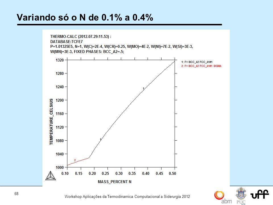Variando só o N de 0.1% a 0.4%