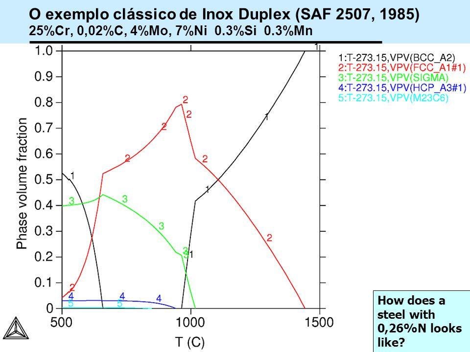 O exemplo clássico de Inox Duplex (SAF 2507, 1985) 25%Cr, 0,02%C, 4%Mo, 7%Ni 0.3%Si 0.3%Mn