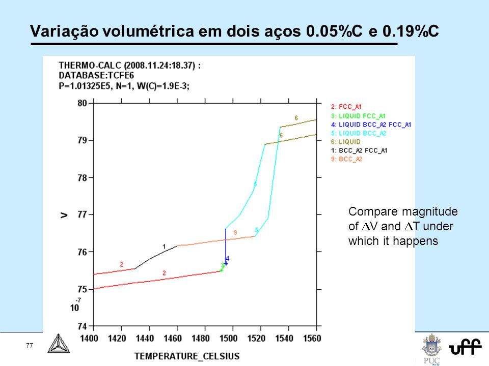 Variação volumétrica em dois aços 0.05%C e 0.19%C