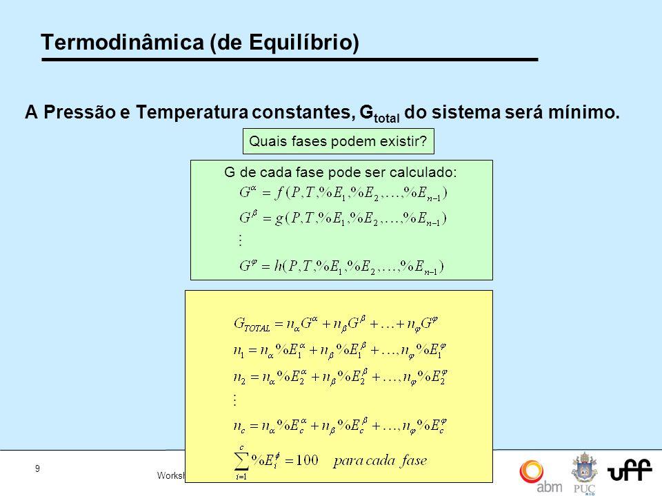 Termodinâmica (de Equilíbrio)