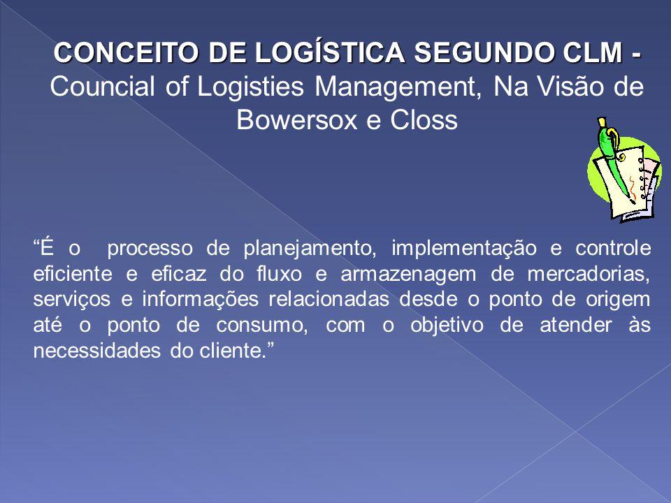 CONCEITO DE LOGÍSTICA SEGUNDO CLM - Councial of Logisties Management, Na Visão de Bowersox e Closs