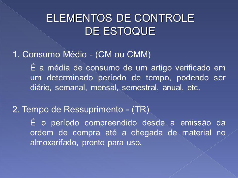 ELEMENTOS DE CONTROLE DE ESTOQUE 1. Consumo Médio - (CM ou CMM)