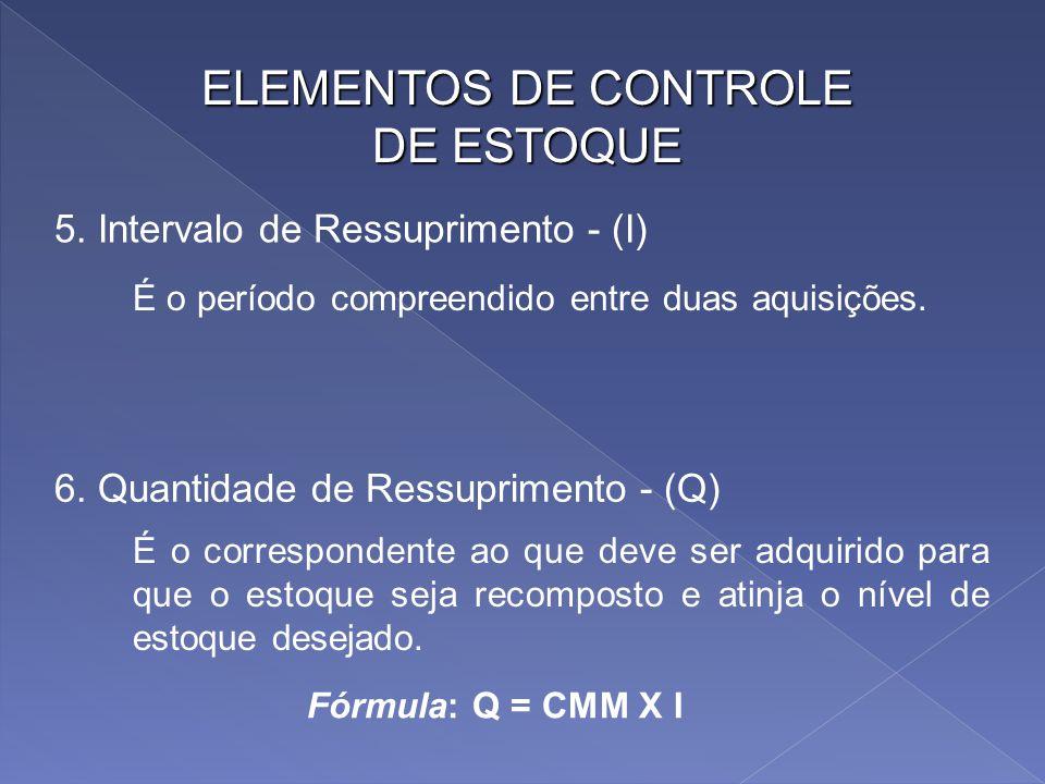 ELEMENTOS DE CONTROLE DE ESTOQUE 5. Intervalo de Ressuprimento - (I)