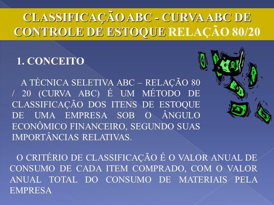 CLASSIFICAÇÃO ABC - CURVA ABC DE CONTROLE DE ESTOQUE RELAÇÃO 80/20