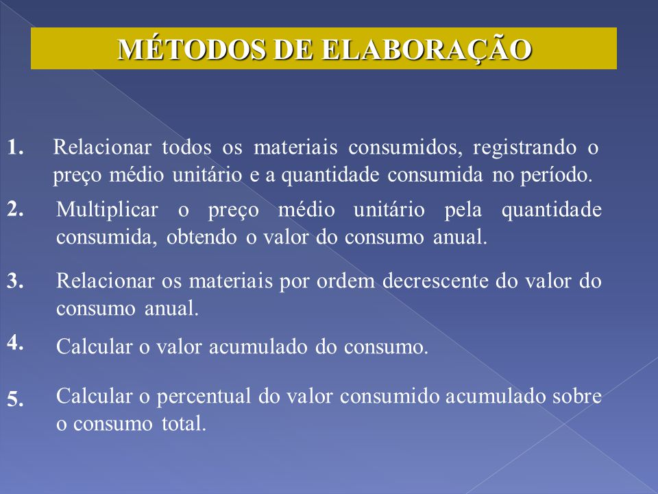 MÉTODOS DE ELABORAÇÃO 1. Relacionar todos os materiais consumidos, registrando o preço médio unitário e a quantidade consumida no período.