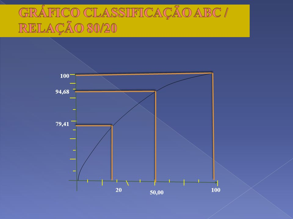 GRÁFICO CLASSIFICAÇÃO ABC / RELAÇÃO 80/20