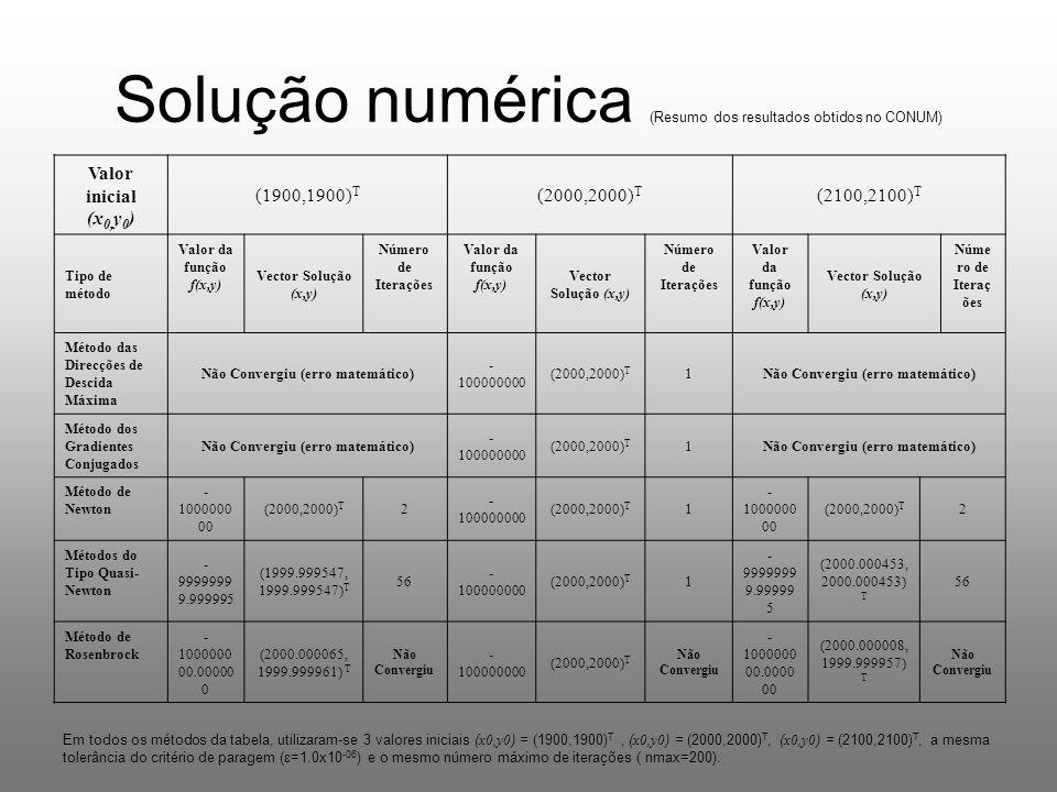 Solução numérica (Resumo dos resultados obtidos no CONUM)