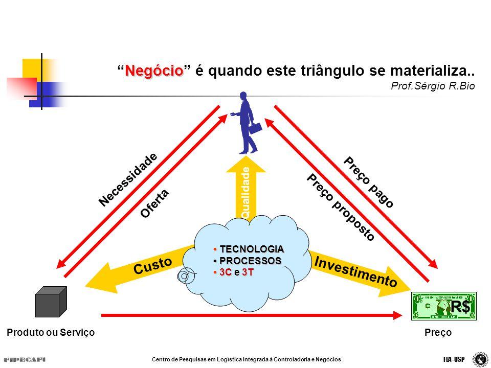 Negócio é quando este triângulo se materializa.. Prof.Sérgio R.Bio