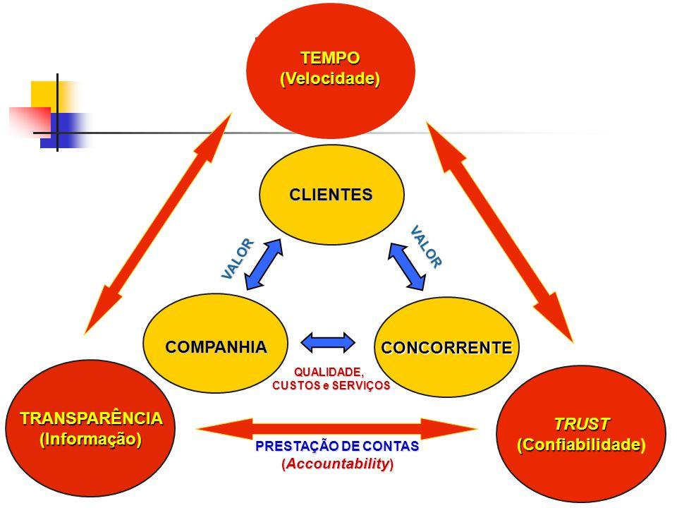 TEMPO (Velocidade) CLIENTES CONCORRENTE COMPANHIA TRANSPARÊNCIA TRUST