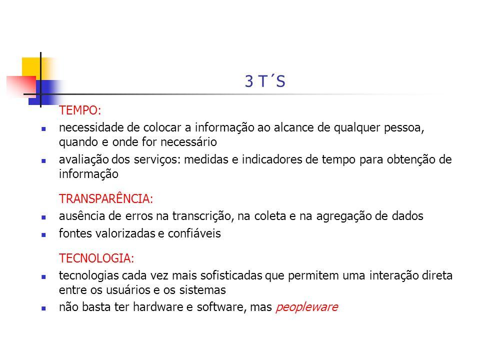 3 T´S TEMPO: necessidade de colocar a informação ao alcance de qualquer pessoa, quando e onde for necessário.