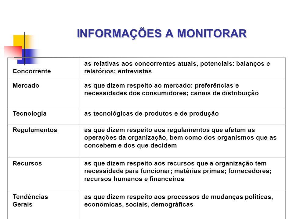 INFORMAÇÕES A MONITORAR
