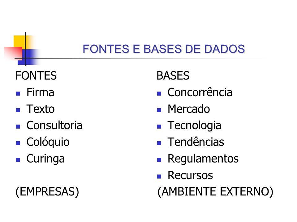 FONTES E BASES DE DADOS FONTES. Firma. Texto. Consultoria. Colóquio. Curinga. (EMPRESAS) BASES.