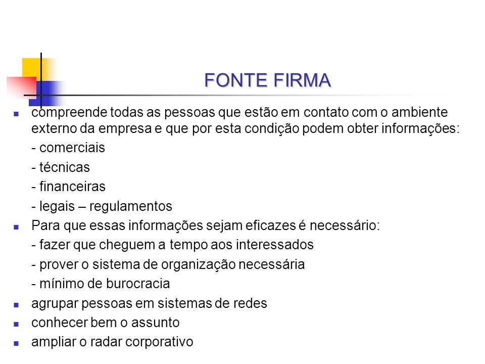 FONTE FIRMA compreende todas as pessoas que estão em contato com o ambiente externo da empresa e que por esta condição podem obter informações: