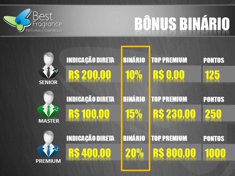 BÔNUS BINÁRIO R$ 200,00 10% R$ 0,00 125 R$ 100,00 15% R$ 230,00 250