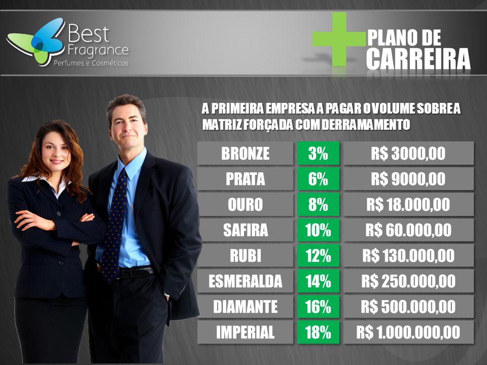 CARREIRA PLANO DE BRONZE 3% R$ 3000,00 PRATA 6% R$ 9000,00 OURO 8%