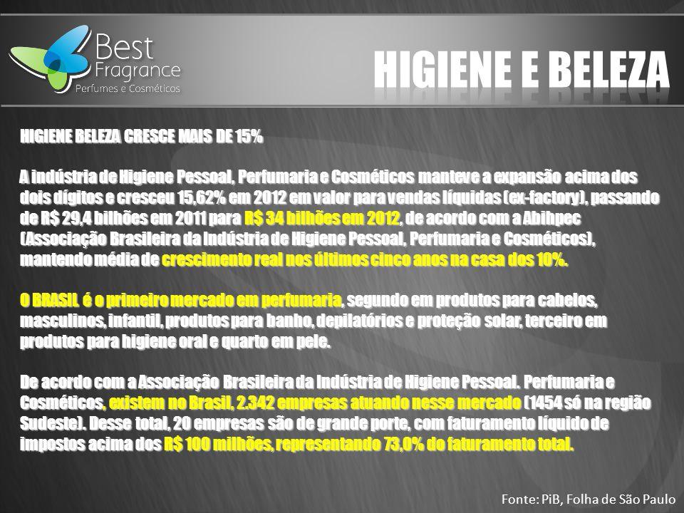 HIGIENE E BELEZA HIGIENE BELEZA CRESCE MAIS DE 15%