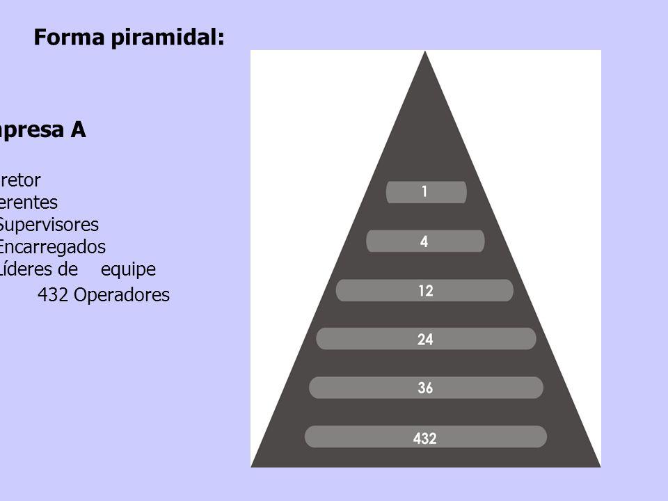 Forma piramidal: Empresa A 1 Diretor 4 Gerentes 12 Supervisores