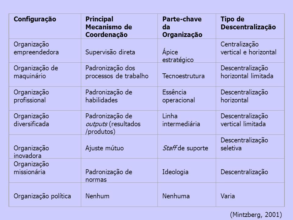 Configuração Principal Mecanismo de Coordenação. Parte-chave da Organização. Tipo de Descentralização.