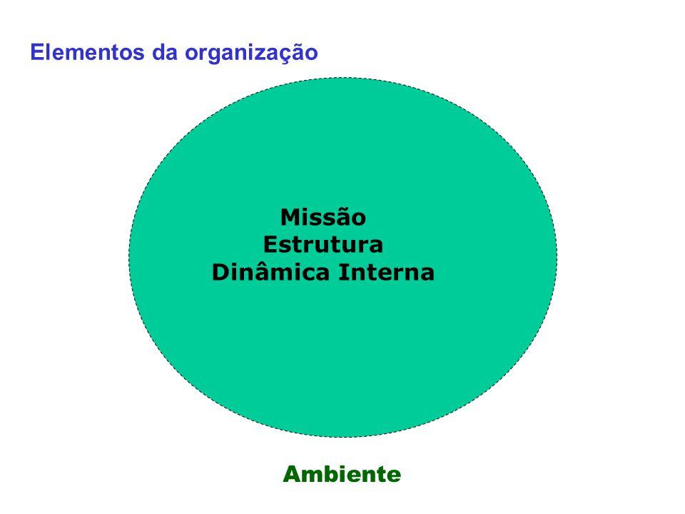 Elementos da organização