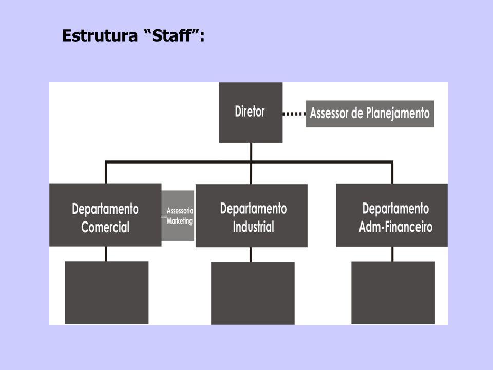 Estrutura Staff :