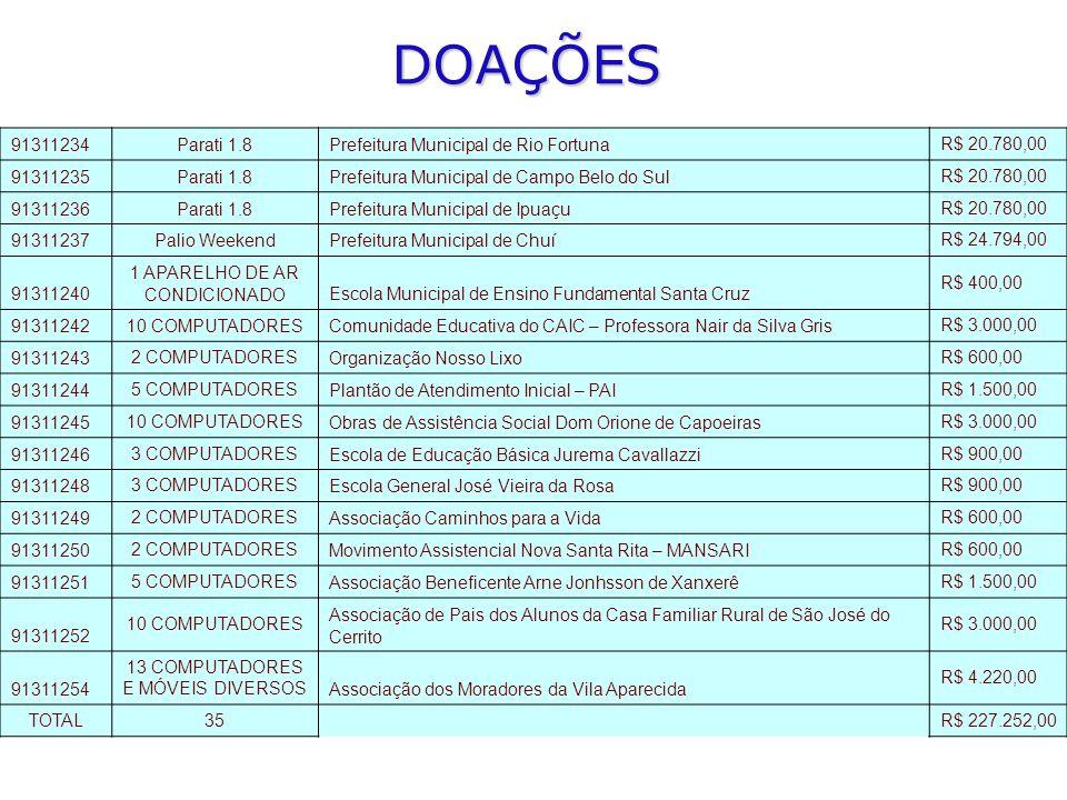 DOAÇÕES 91311234 Parati 1.8 Prefeitura Municipal de Rio Fortuna