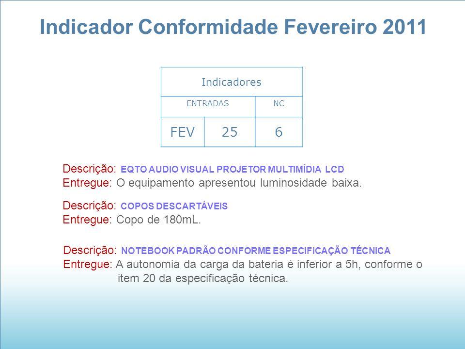 Indicador Conformidade Fevereiro 2011