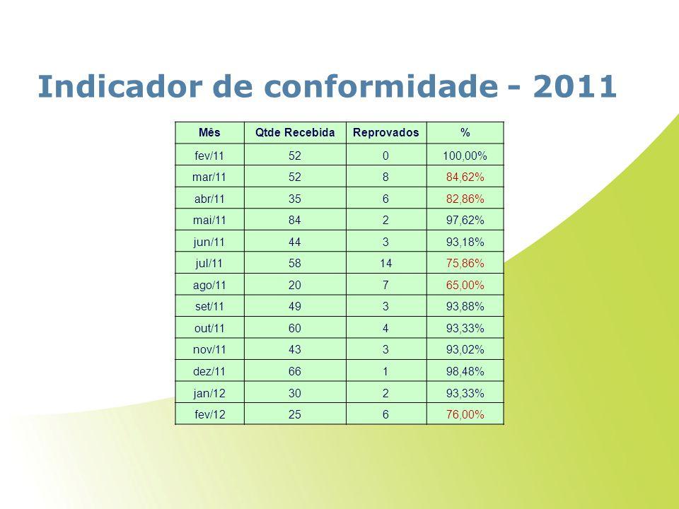 Indicador de conformidade - 2011