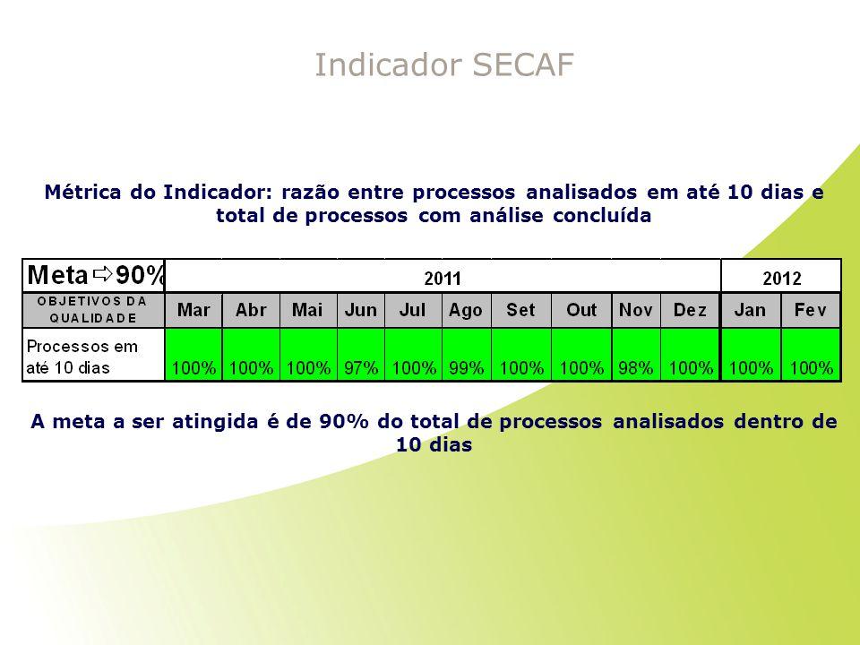 Indicador SECAF Métrica do Indicador: razão entre processos analisados em até 10 dias e total de processos com análise concluída.