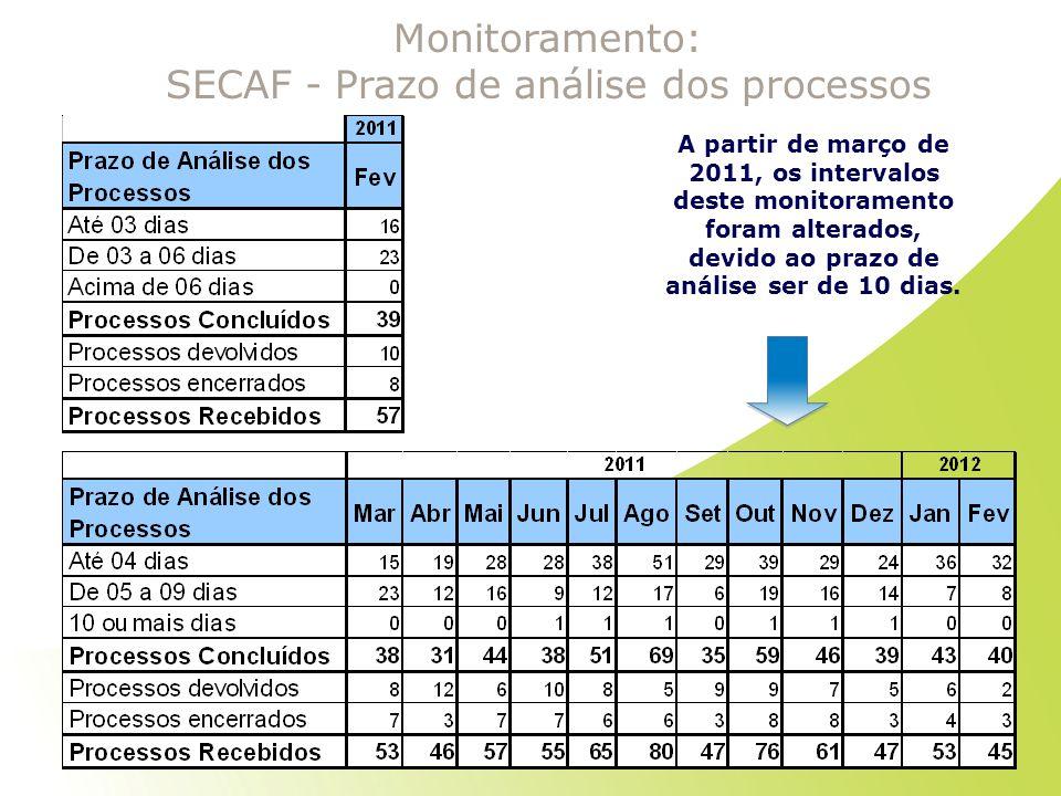 Monitoramento: SECAF - Prazo de análise dos processos