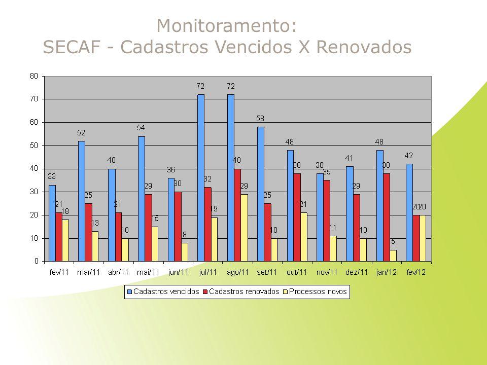 SECAF - Cadastros Vencidos X Renovados