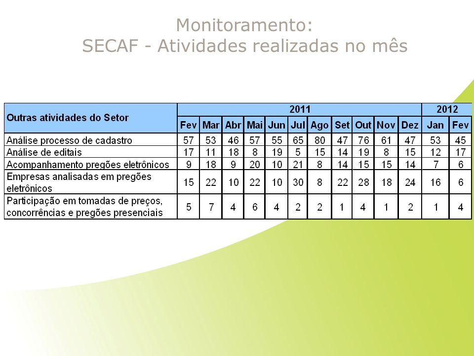 Monitoramento: SECAF - Atividades realizadas no mês