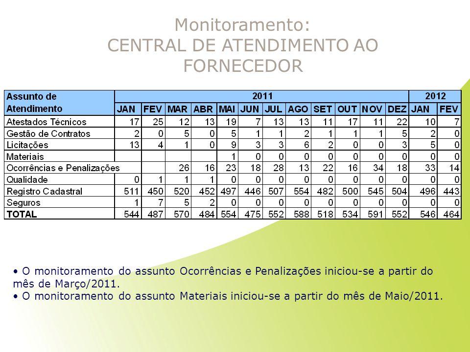Monitoramento: CENTRAL DE ATENDIMENTO AO FORNECEDOR