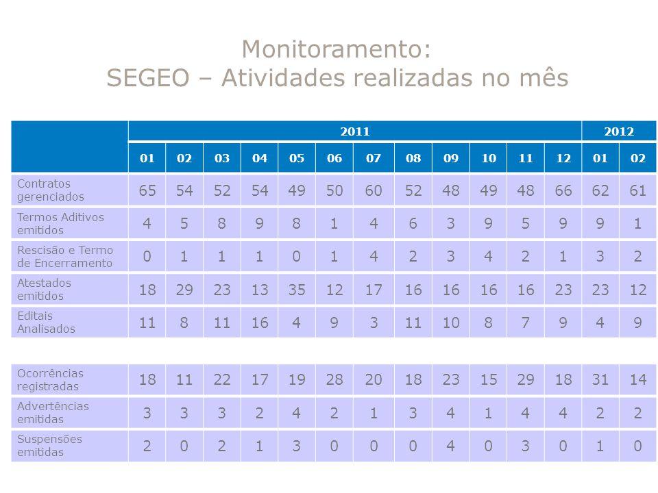 SEGEO – Atividades realizadas no mês