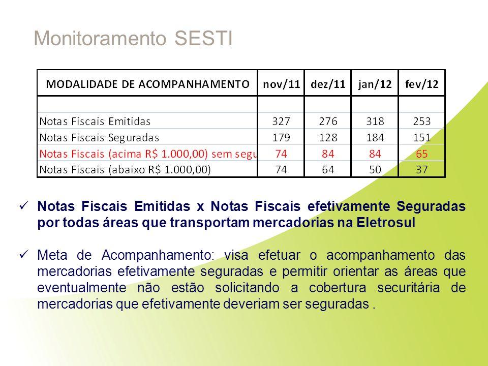 Monitoramento SESTI Notas Fiscais Emitidas x Notas Fiscais efetivamente Seguradas por todas áreas que transportam mercadorias na Eletrosul.