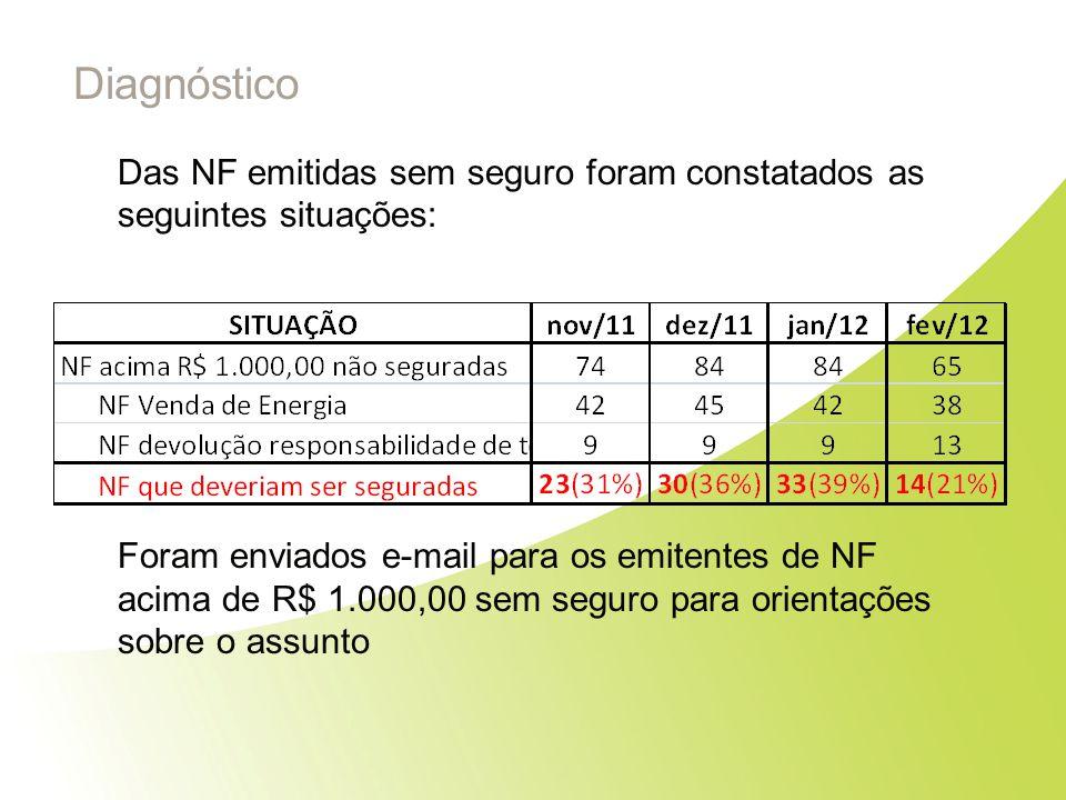 Diagnóstico Das NF emitidas sem seguro foram constatados as seguintes situações: