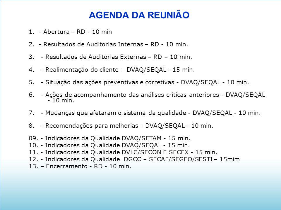 AGENDA DA REUNIÃO 1. - Abertura – RD - 10 min