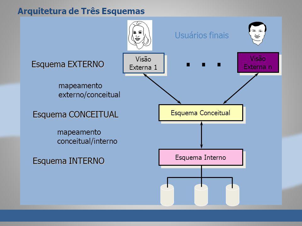 . . . Arquitetura de Três Esquemas Usuários finais Esquema EXTERNO