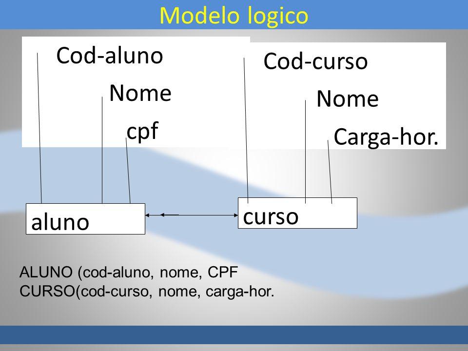 Modelo logico Cod-aluno Cod-curso Nome cpf Carga-hor. curso aluno