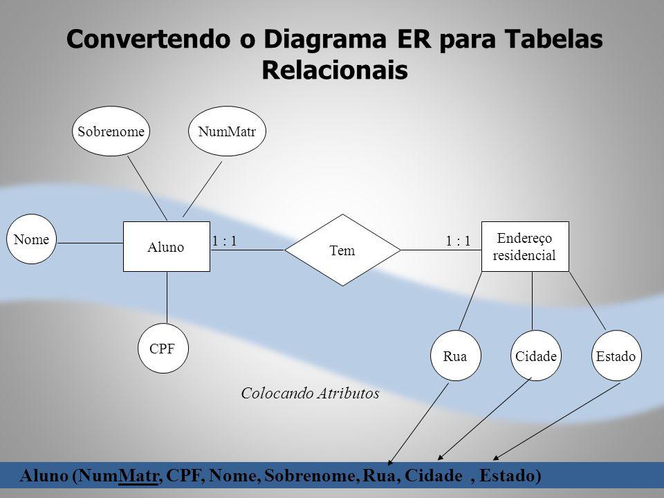 Convertendo o Diagrama ER para Tabelas Relacionais