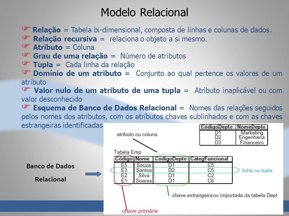 Modelo Relacional Relação = Tabela bi-dimensional, composta de linhas e colunas de dados. Relação recursiva = relaciona o objeto a si mesmo.