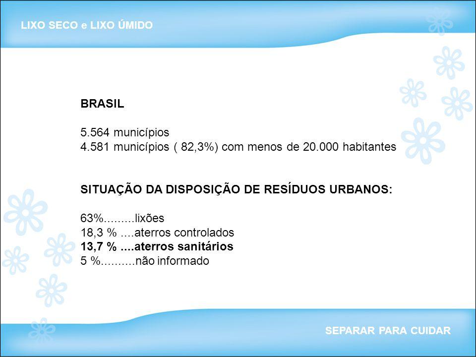4.581 municípios ( 82,3%) com menos de 20.000 habitantes