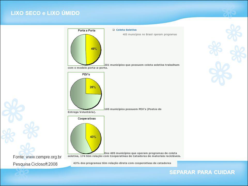 LIXO SECO e LIXO ÚMIDO SEPARAR PARA CUIDAR Fonte: www.cempre.org.br