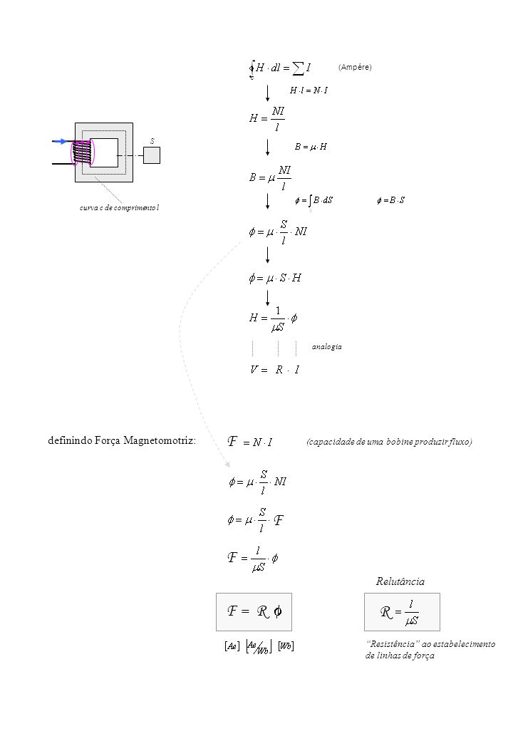 F F F F = R f R definindo Força Magnetomotriz: Relutância