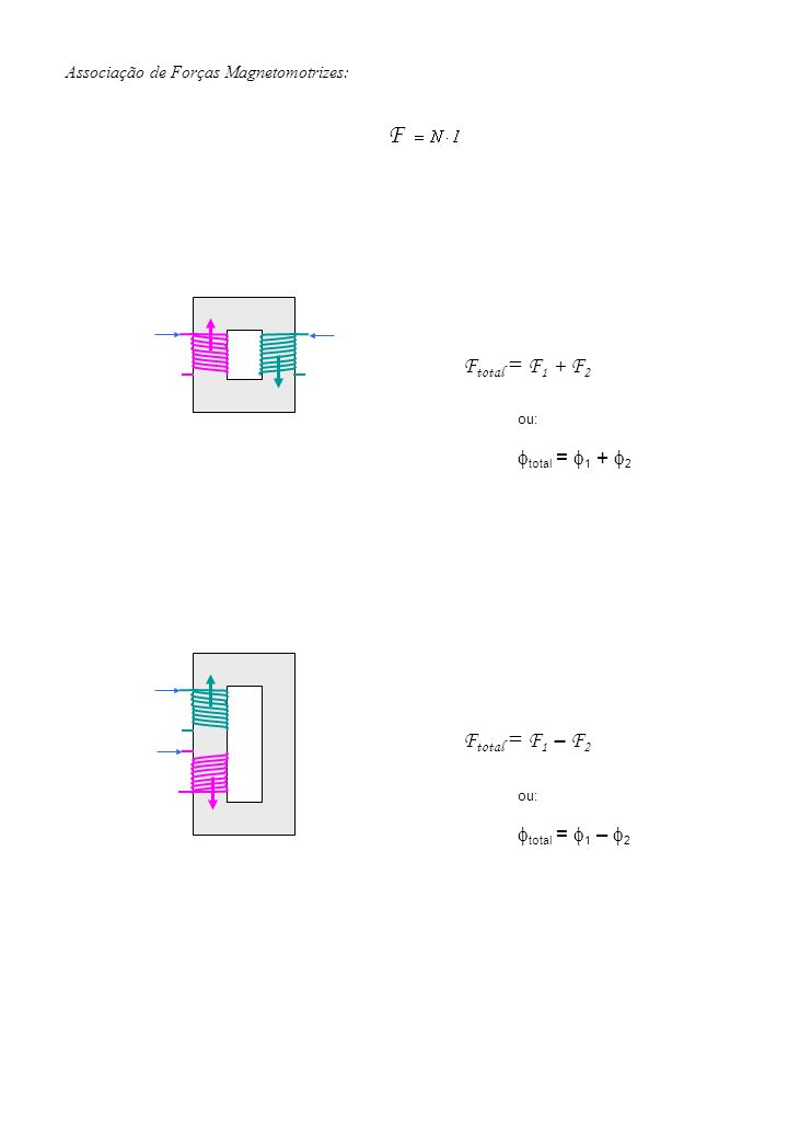 F Ftotal = F1 + F2 Ftotal = F1 – F2 ftotal = f1 + f2 ftotal = f1 – f2