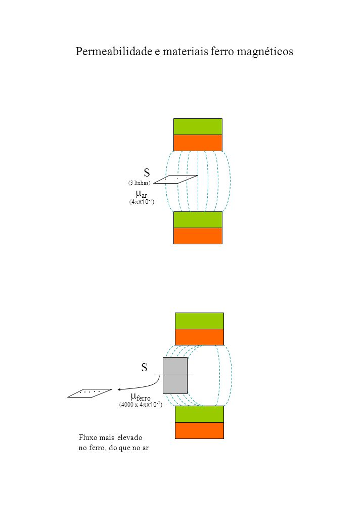 Permeabilidade e materiais ferro magnéticos