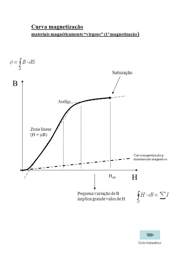B H Curva magnetização Saturação