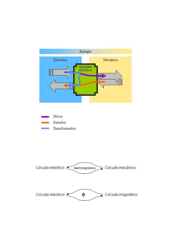 f Energia Eléctrica Mecânica máquina eléctrica Motor Gerador