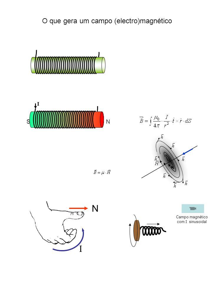 N I O que gera um campo (electro)magnético I N S Campo magnético