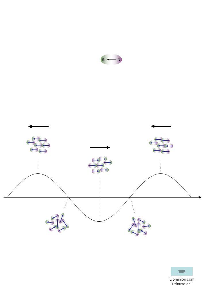 S N Domínios com I sinusoidal