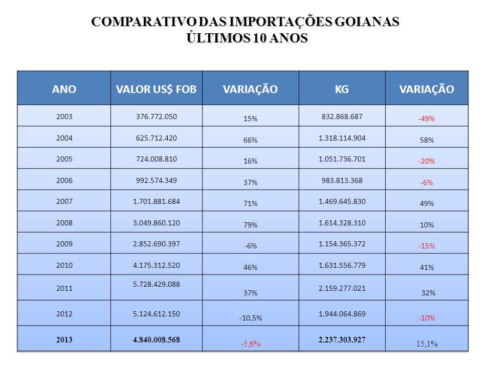 COMPARATIVO DAS IMPORTAÇÕES GOIANAS